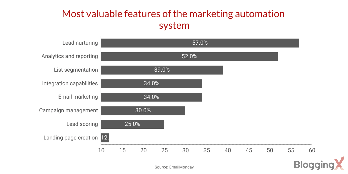 Marketing automation stats valuable features of the marketing automation system