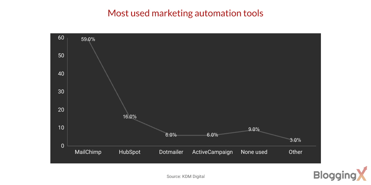 Most used marketing automation tools 1