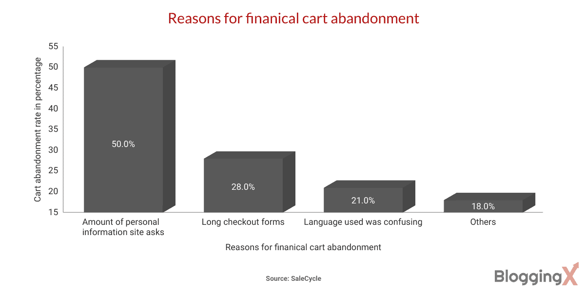 Reasons for finanical cart abandonment