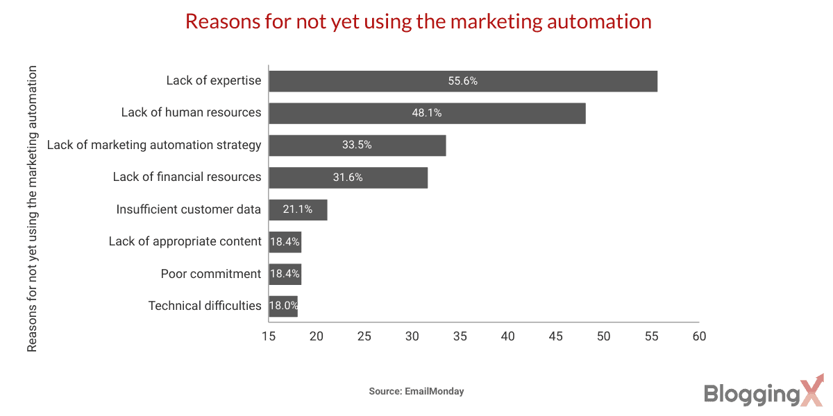 Reasons for not yet using the marketing automation 1