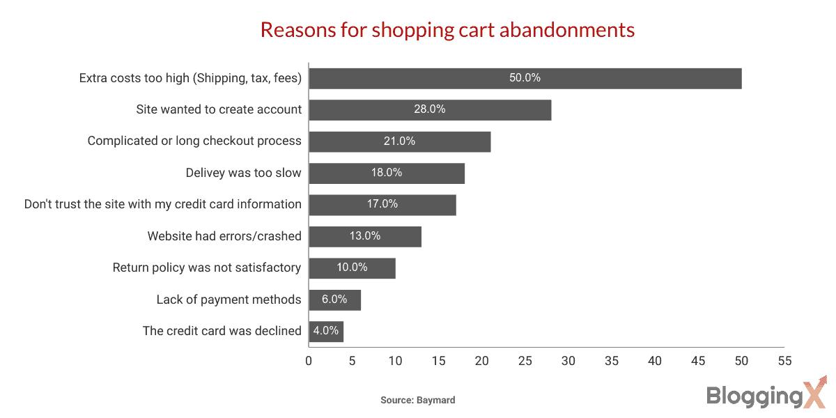 Reasons for shopping cart abandonments 1
