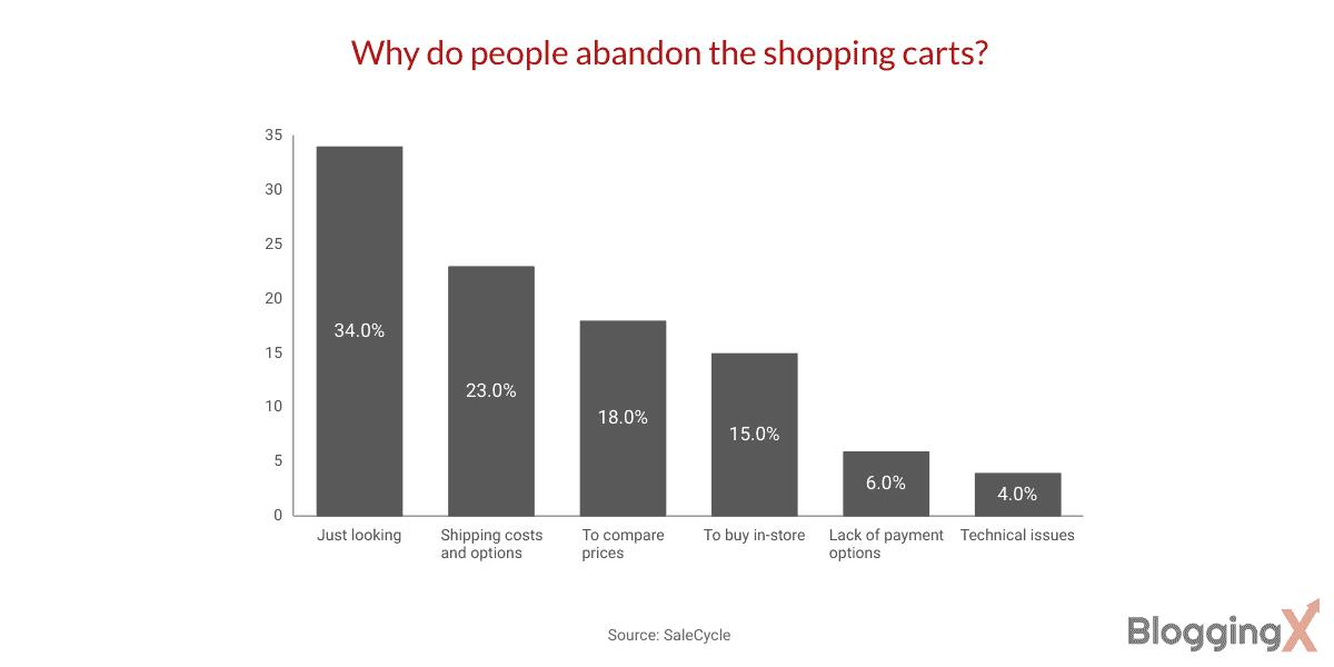 Why do people abandon shopping carts