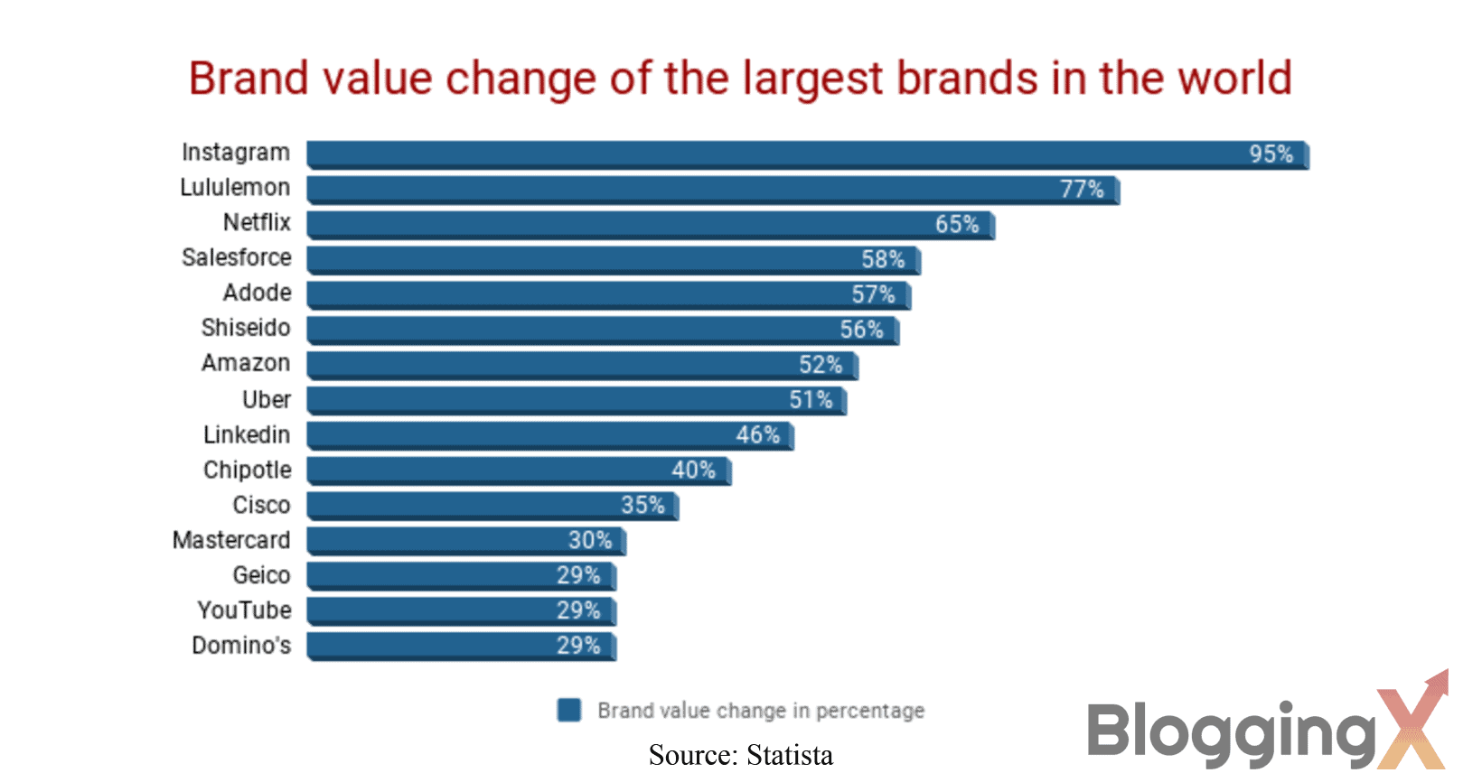 Brand value change of the largest brands in the world