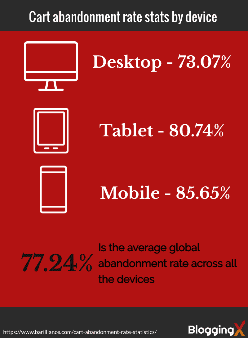 Cart abandonment rate statistics by device