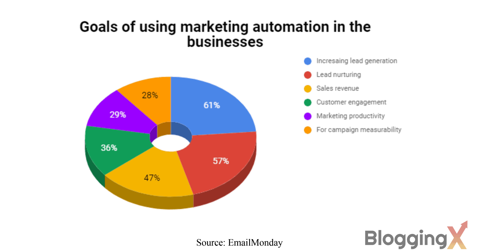 Goals of using marketing automation in businesses