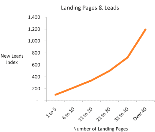 Landing page optimization statistics