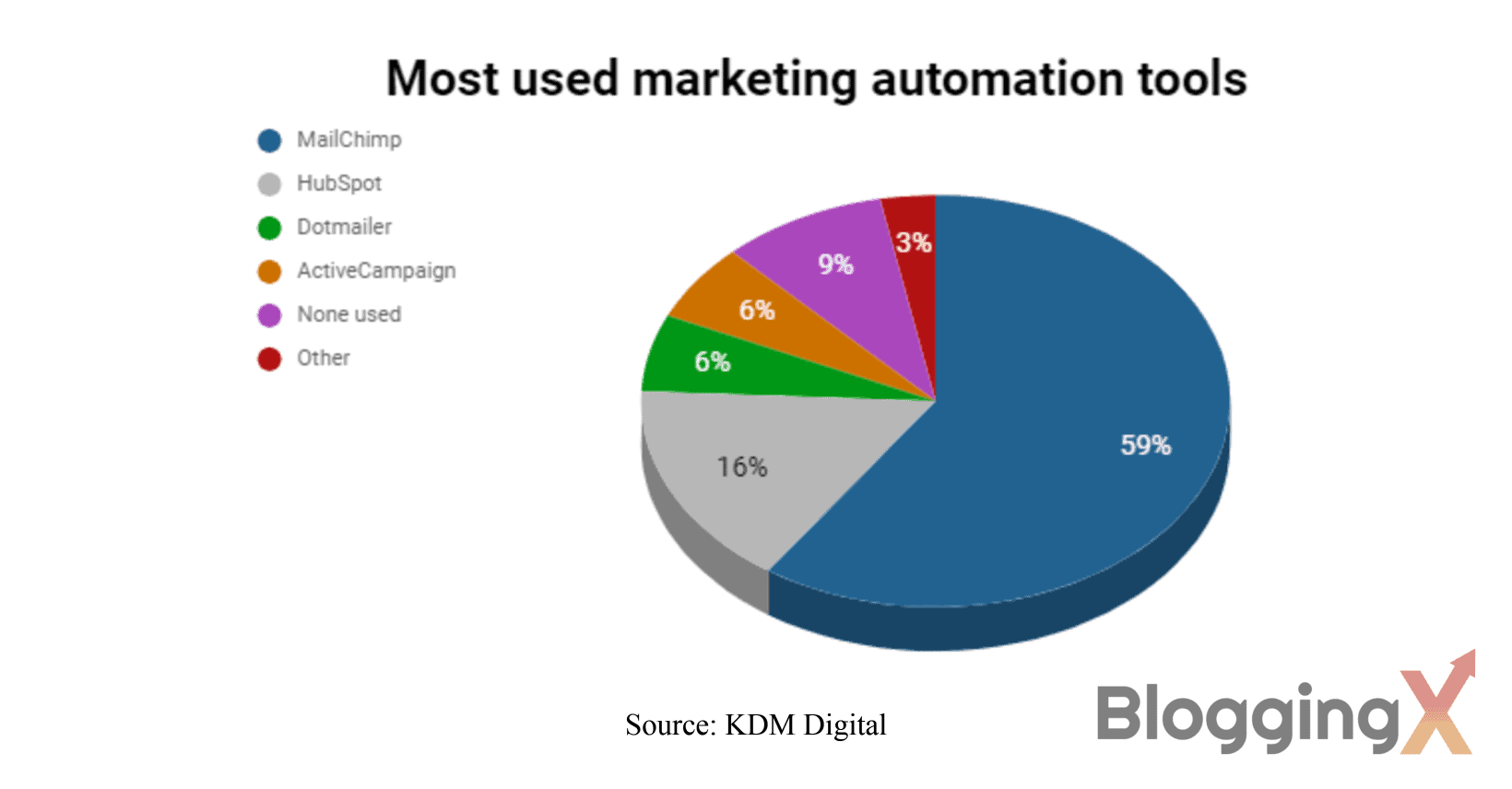 Most used marketing automation tools