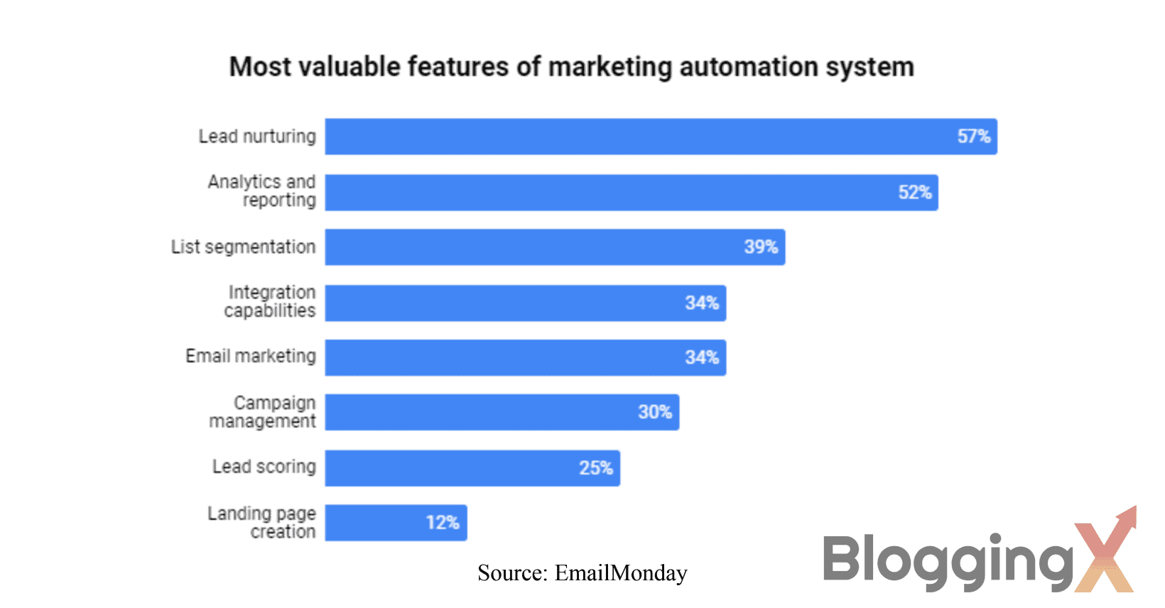 Most valuable features of the marketing automation system