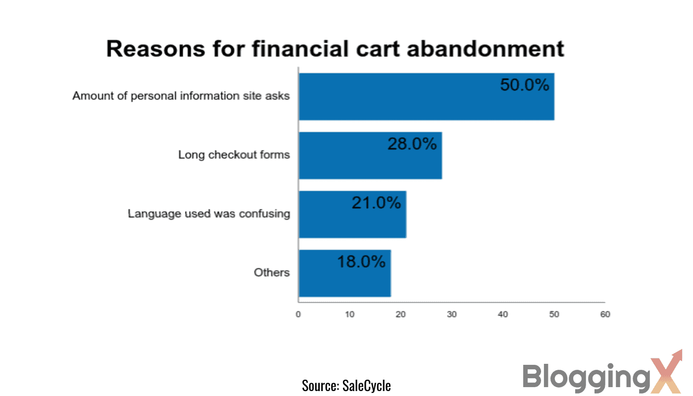 Reasons for financial cart abandonment