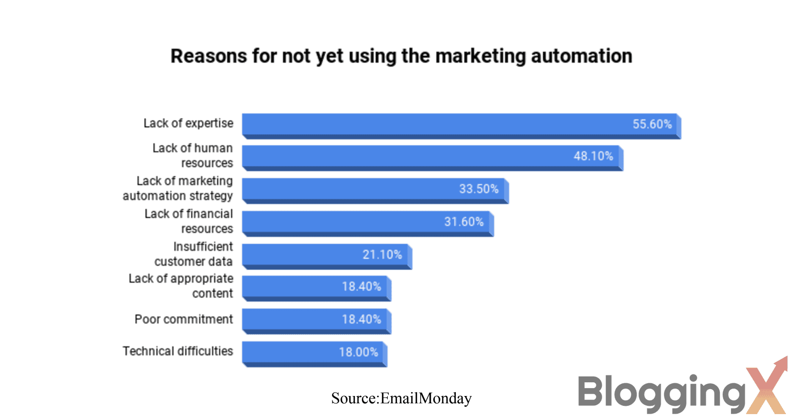 Reasons for not yet using the marketing automation