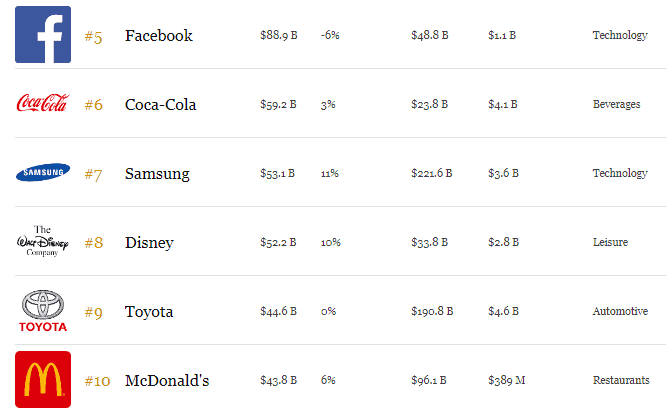 The world's most valuable brands [as per 2019 data]