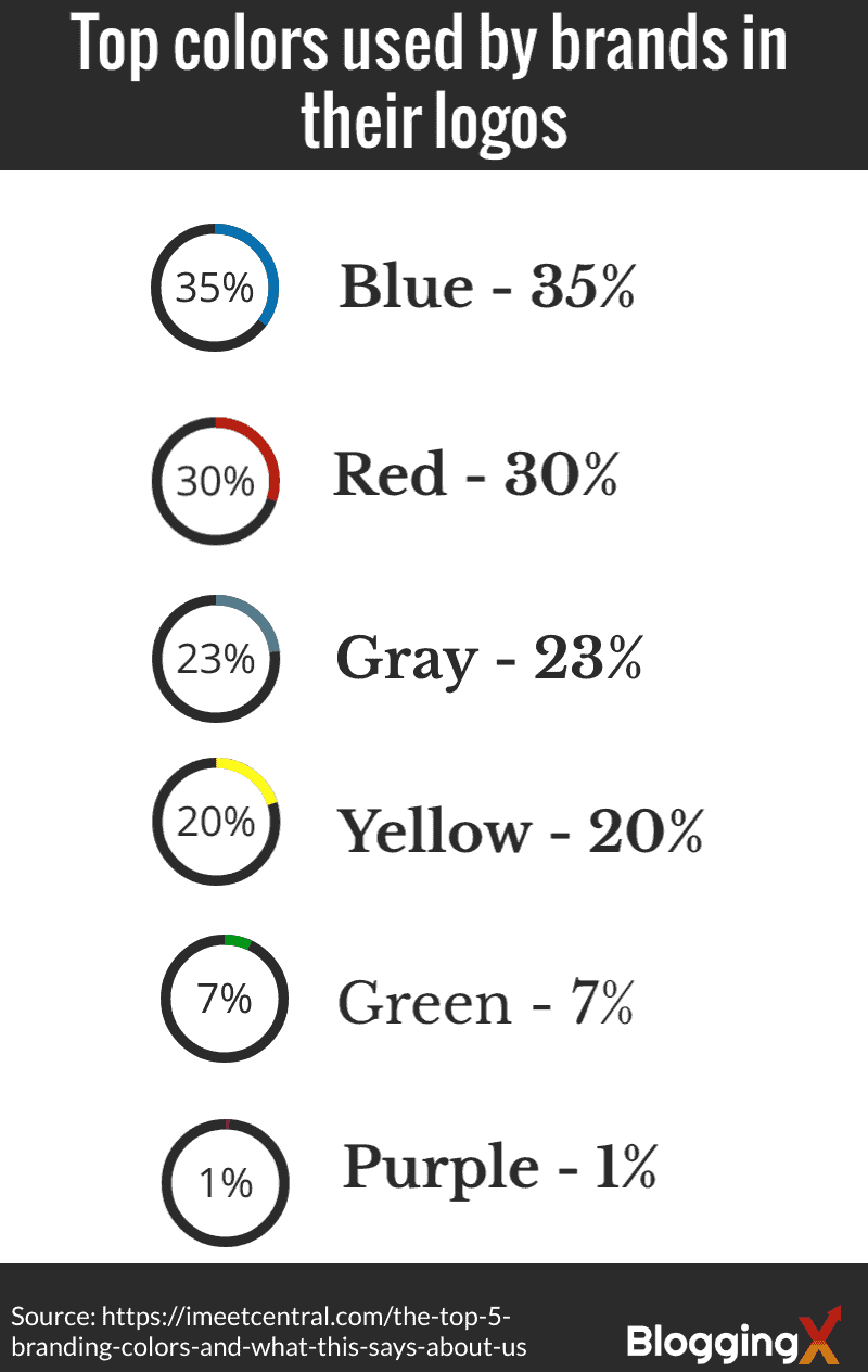 Top colors used by the brands
