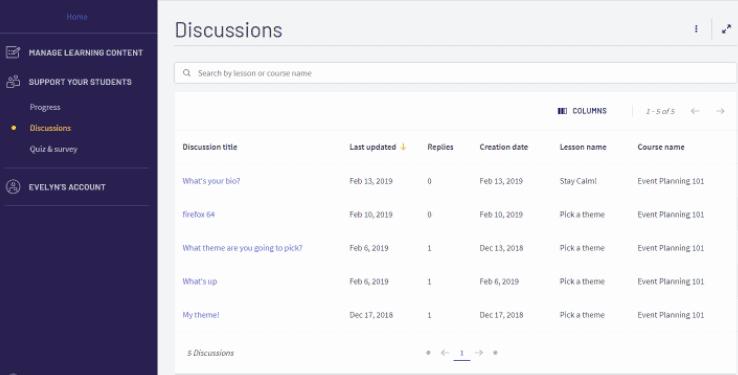 Discussions board