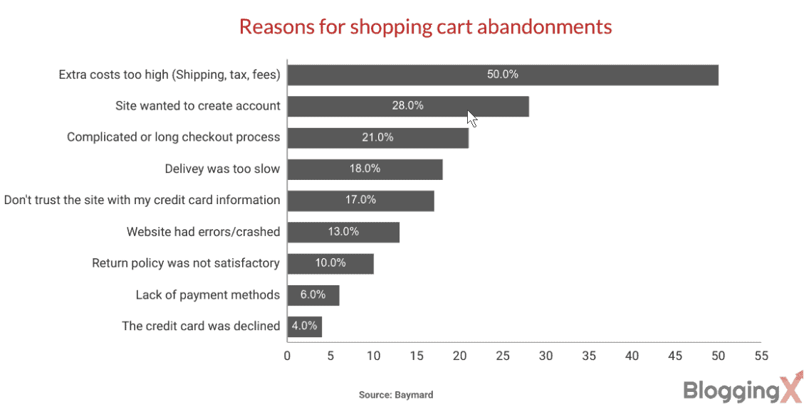 Reasons for cart abandonment in 2020