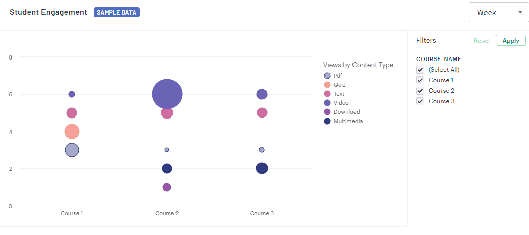 Lesson Views by content type report by Thinkific