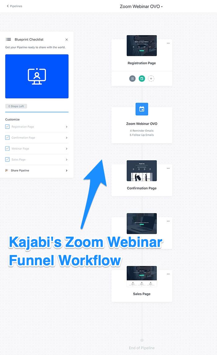 Zoom webinar funnel workflow