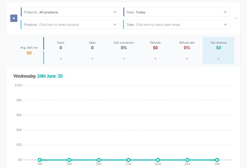 ThriveCart analytics