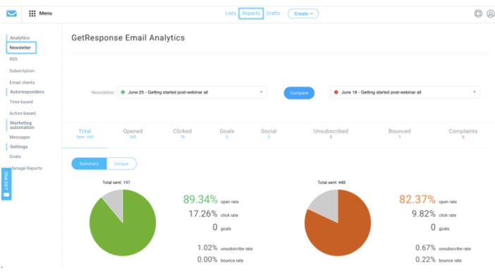 GetResponse  analytics