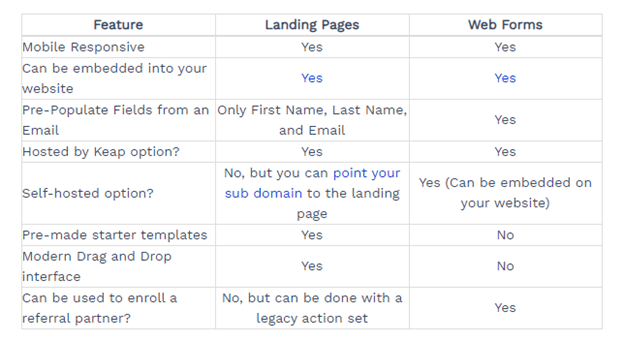Forms and landing pages