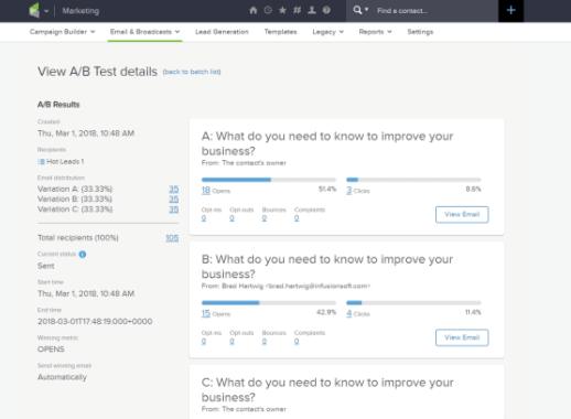 Infusionsoft split testing