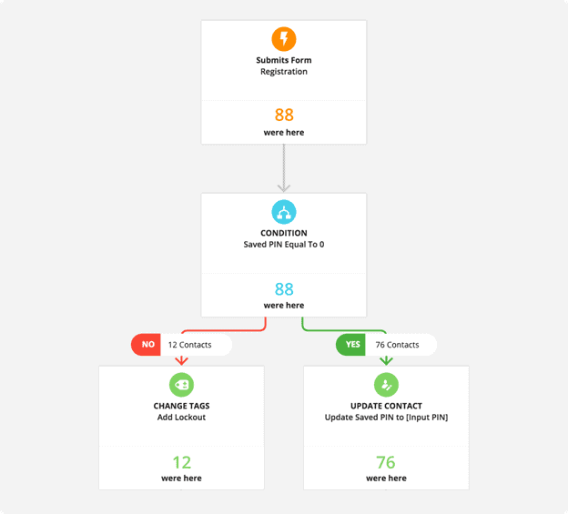 Ontraport automation workflow