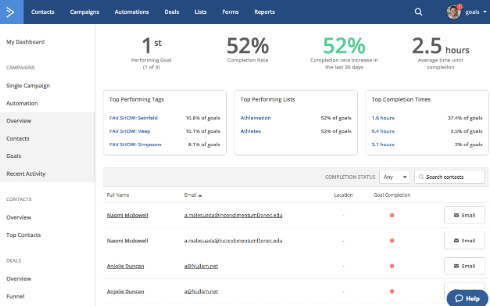 ActiveCampaign insights