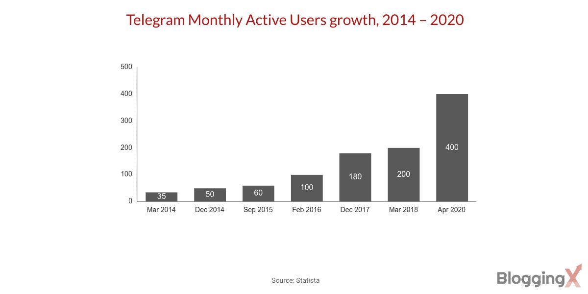 Telegram MAUs growth, 2014 – 2020
