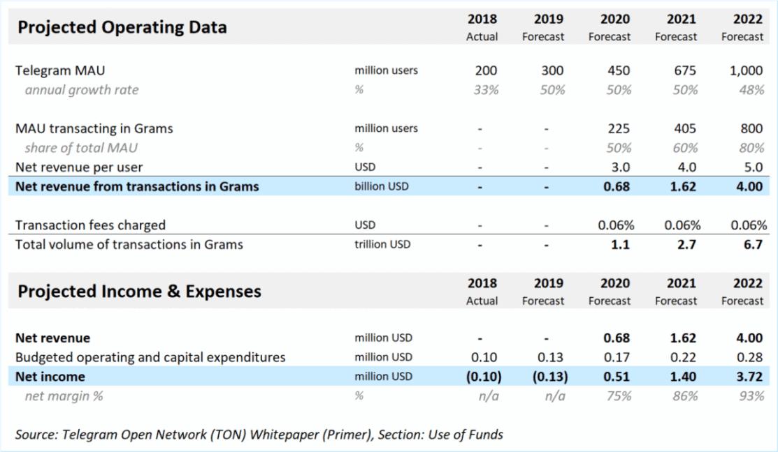 Telegram revenue and profits, 2018 – 2022