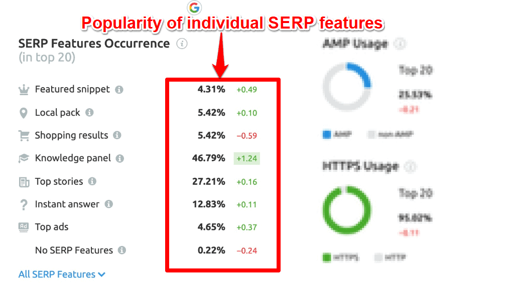 Popularity of individual SERP features