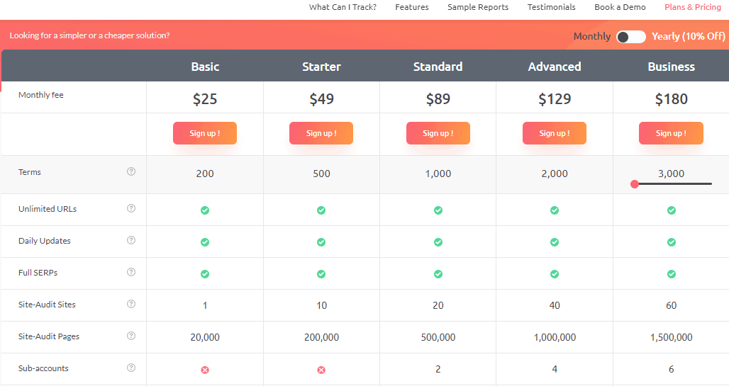 ProRankTracker pricing