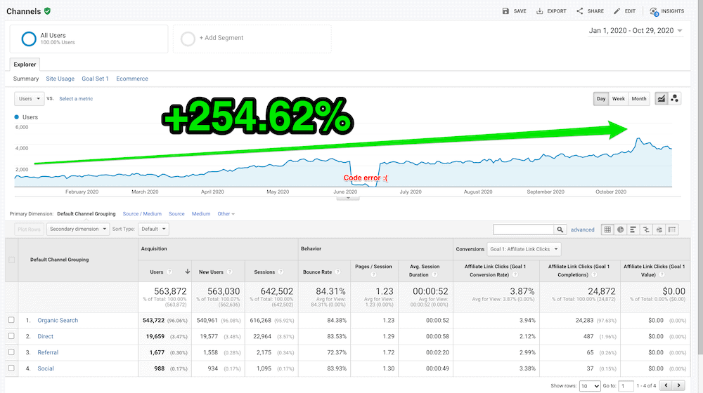 Traffic Growth Analytics