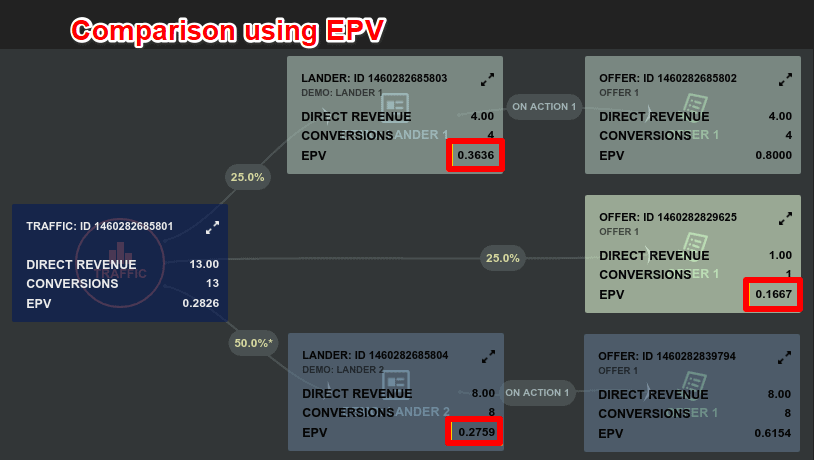 Comparison using EPV