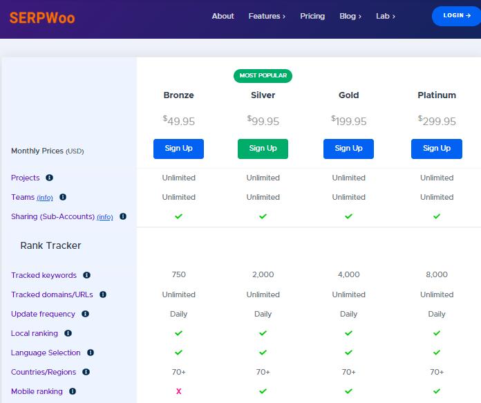 SERPWoo pricing