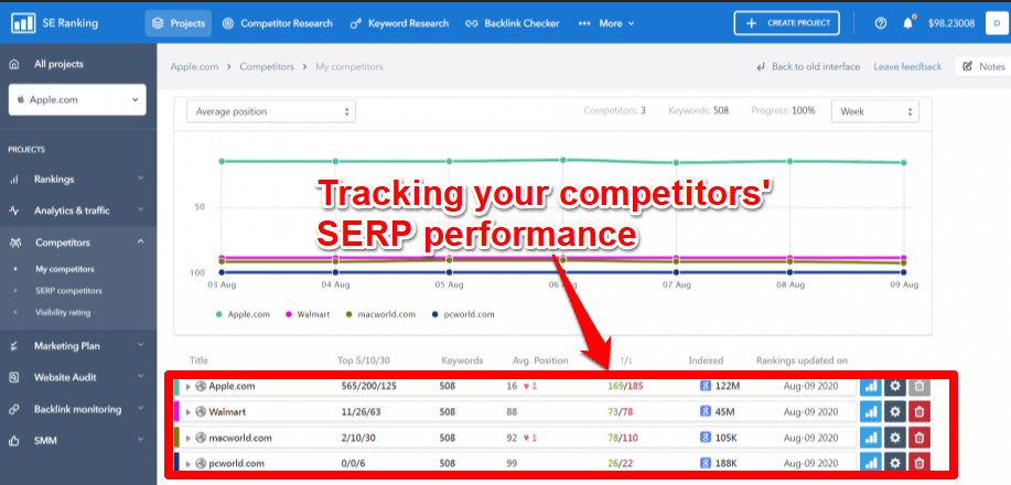 Tracking the SERP performance with SE Ranking