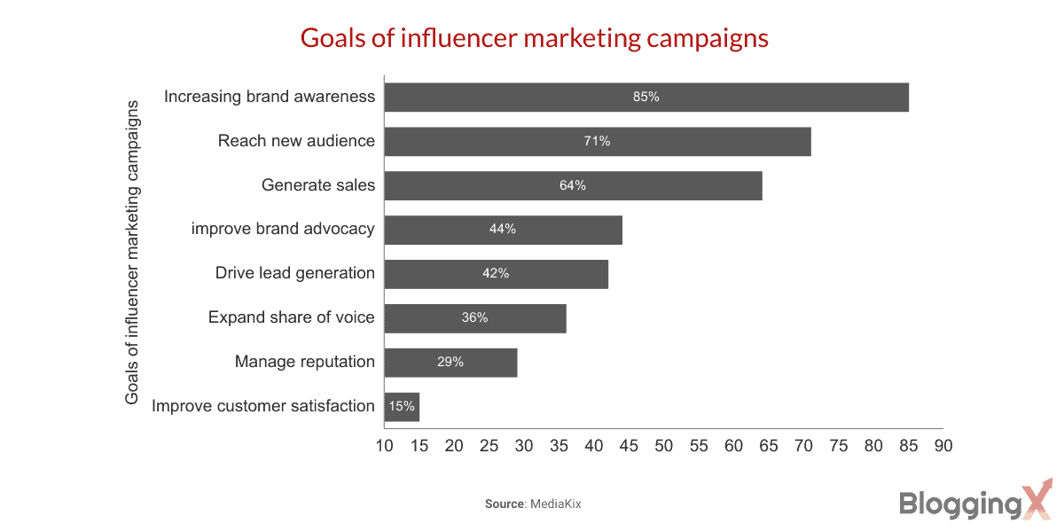 Goals of influencer marketing