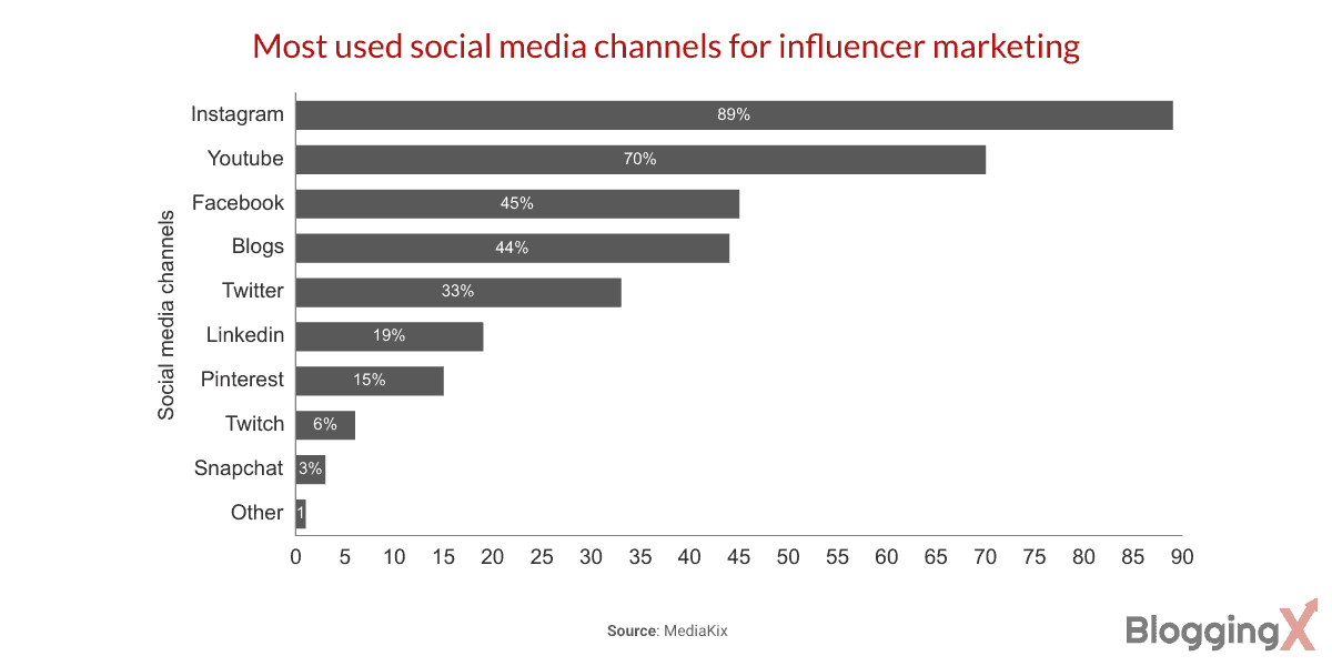 Most effective channels for influencer marketing