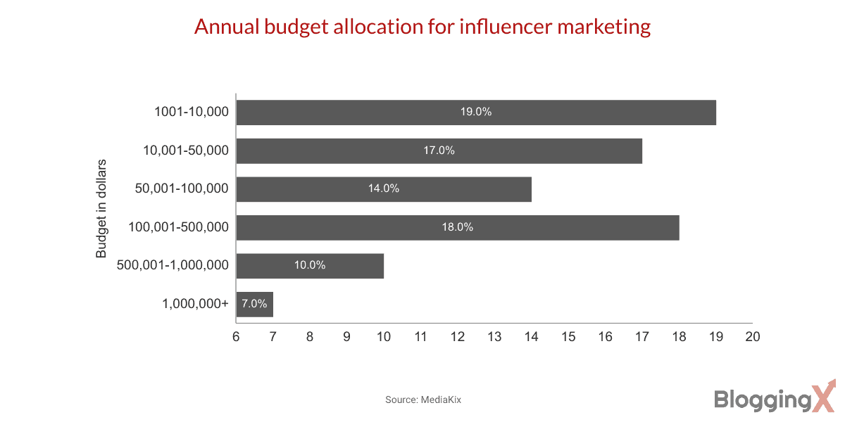The annual budget for influencer marketing