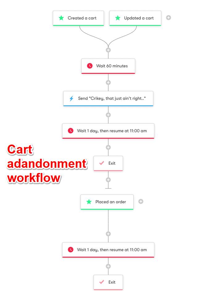Drip automation workflow