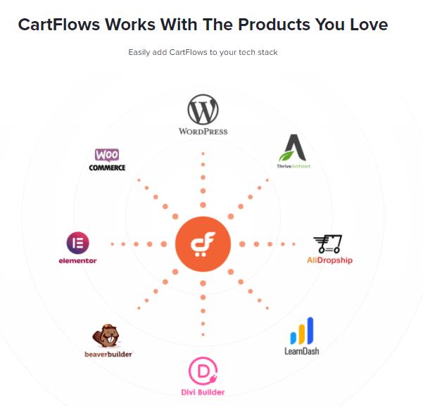 Cartflows integrations